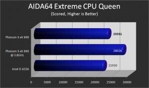 CPU Queen