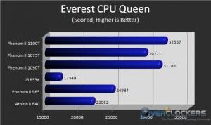 Everest CPU Queen