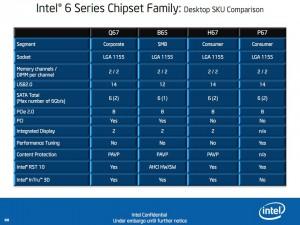 6-Series Comparison Chart