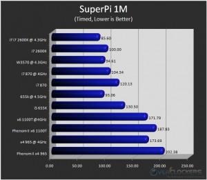 SuperPi 1M