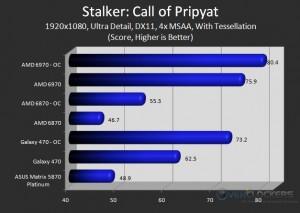 Stalker - Tessellation & 4x MSAA