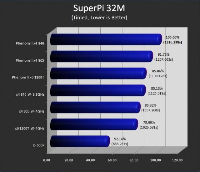superpi32m