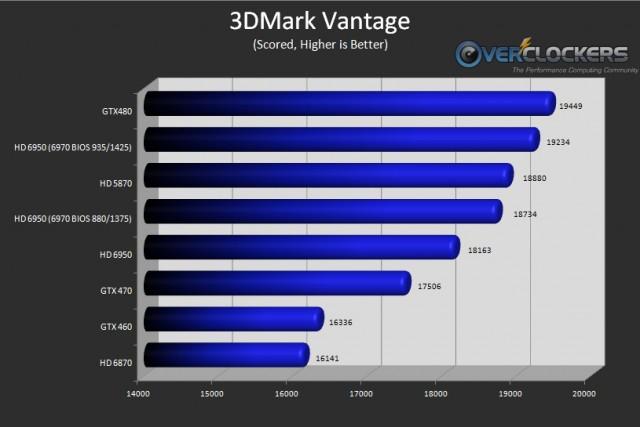 Market Comparison 3dmark Vantage (including HD 6970 BIOS results)