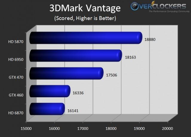 3dmark Vantage Market Comparison