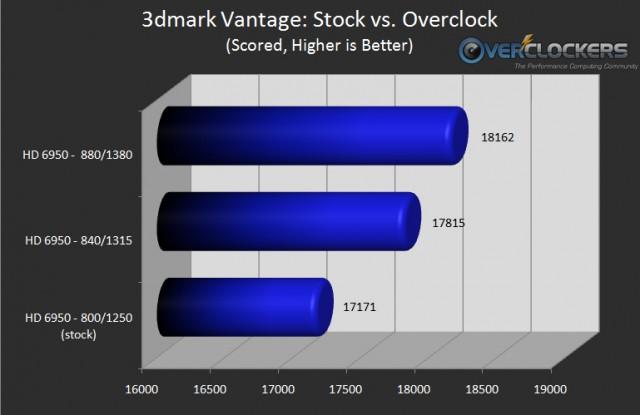 3dmark Vantage: Stock vs. Overclock