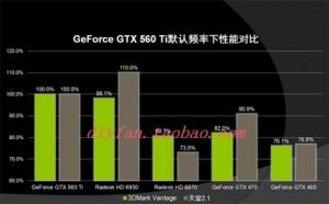 GTX 560 Ti Benchmark