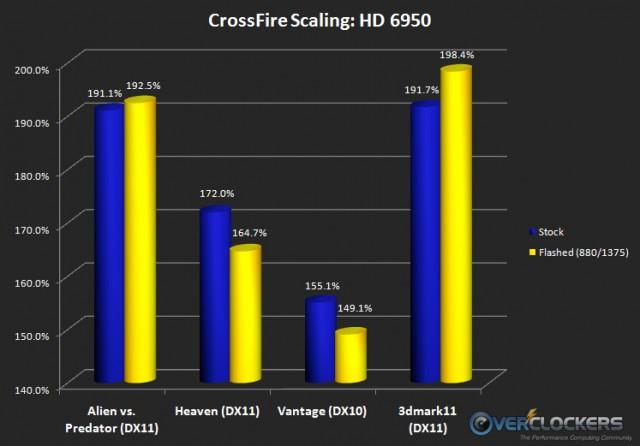 HD 6950 Crossfire Results