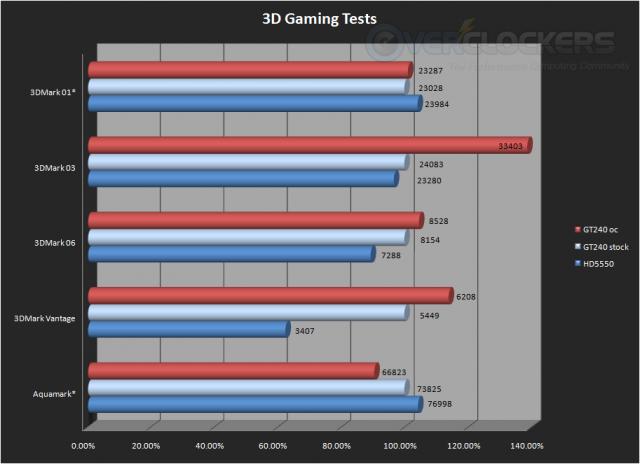 3D Gaming Tests