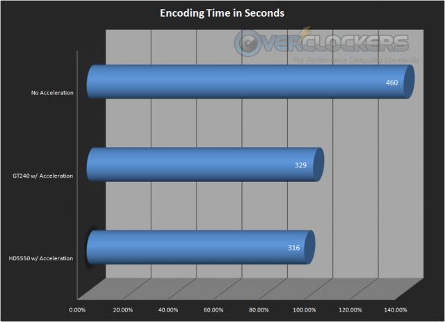 Time to encode a video using Mediashow Espresso