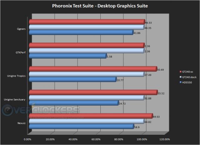 Phoronix Test Suite - Desktop Graphics Suite