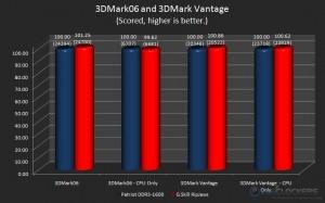 3DMark06 and 3DMark Vantage