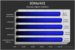 3DMark01