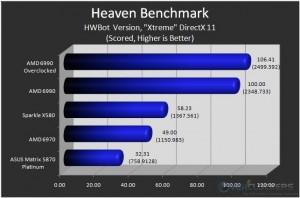"""HWBot Heaven """"Xtreme"""" DX11"""