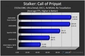 Stalker: CoP, 1920x1080, 4x MSAA, No Tessellation