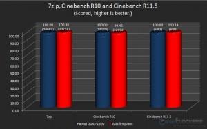 7zip, Cinebench R10 and Cinebench R11.5