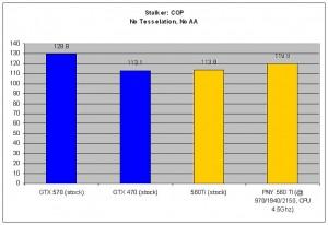 Stalker: COP - No Tesselation, No AA.