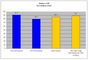 Stalker: COP - Tesselation, 4x AA.