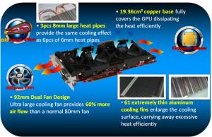 PowerColor HD 6950 PCS++ Cooling (Courtesy PowerColor)
