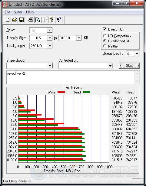 ATTO benchmark - Revodrive X2