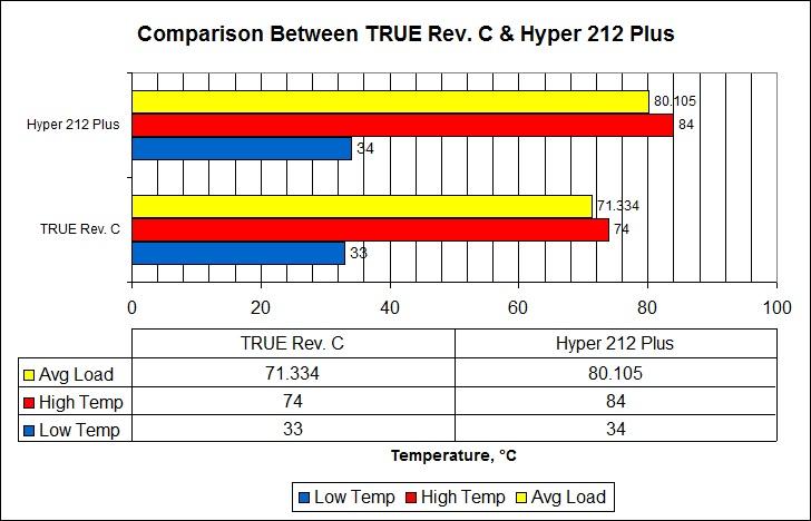 true and hyper chart