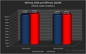 WPrime 32M and WPrime 1024M