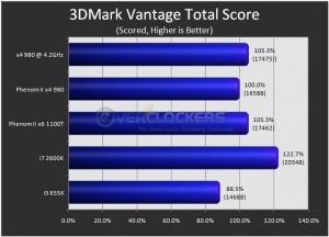 3DMark Vantage Total Score