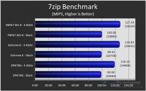 7zip Benchmark