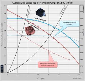 MCP35X vs MCP355 with XSPC Top - Graph Courtesy Martin's Liquid Lab