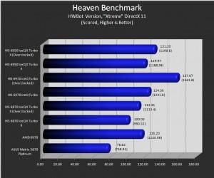 Unigine Heaven (Hwbot).