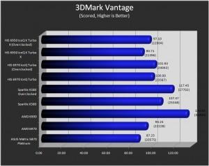 3DMark Vantage.