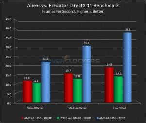 Aliens vs. Predator DirectX 11 Benchmark