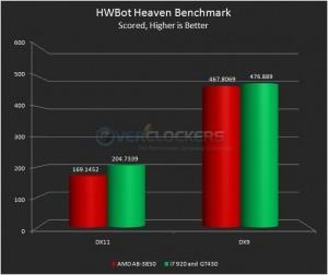 HWBot Heaven Benchmark