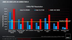 Sandy Bridge IGP vs. Lynx IGP in Games