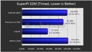 SuperPi 32M