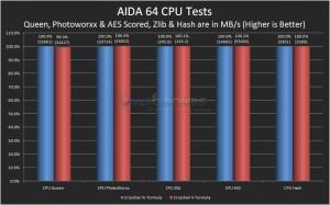 AIDA64 CPU Tests