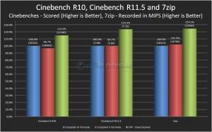 Cinebench 10 & 11.5 / 7zip