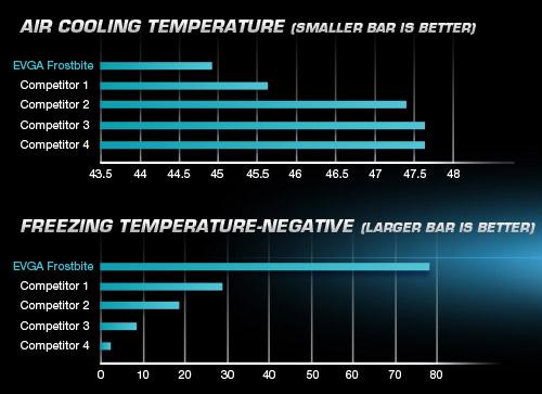 Performance Graphs (Courtesy EVGA - cropped)