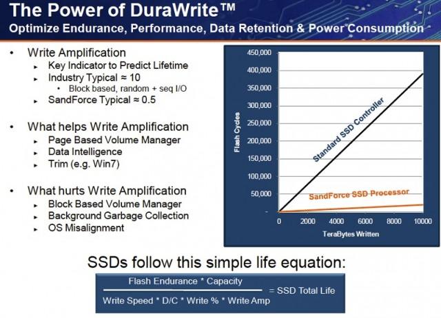 OCZ Write Amplification Slide