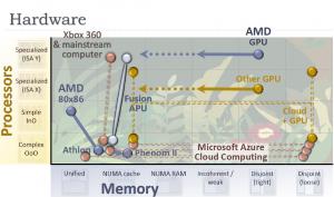 Microsoft Diagram (Courtesy VR-Zone.com)