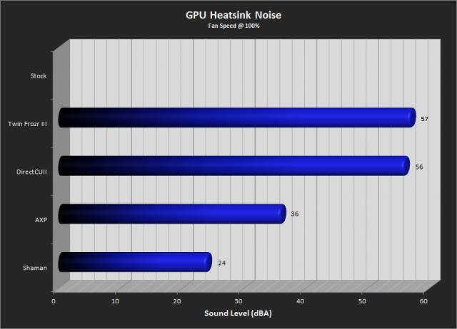 Heatsink Noise Levels