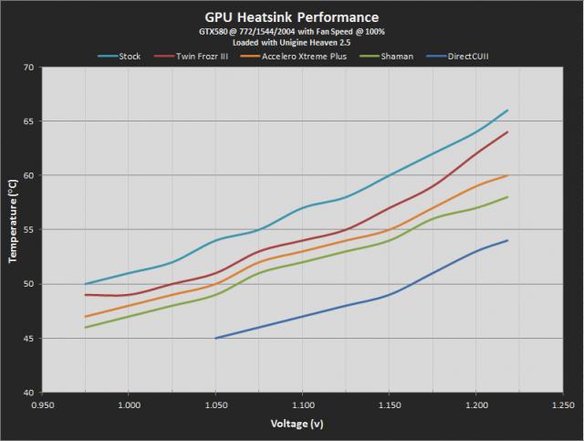 Heatsink Temperature Performance