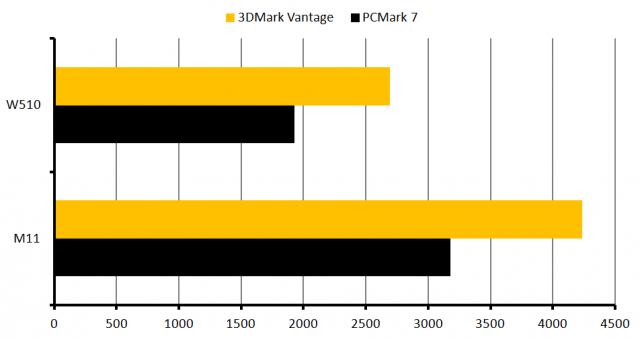 Lenovo W510 vs. Alienware M11x-R3: Futuremark Benchmarks