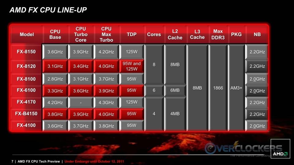 FX CPU Lineup