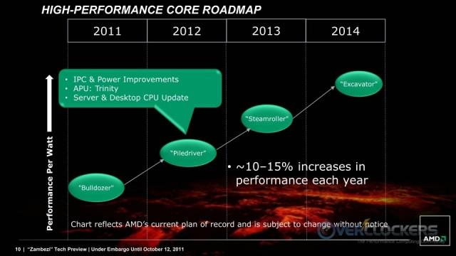Core Roadmap - Big Machinery!