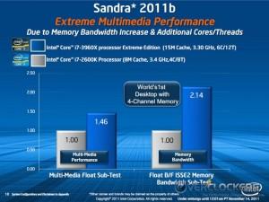 i7-3960X vs. i7-2600K Sandra