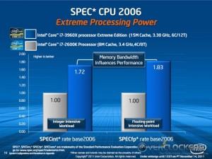 i7-3960X vs. i7-2600K SPECint