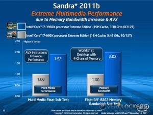 i7-3960X vs. i7 990X Sandra