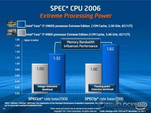 i7-3960X vs. i7 990X SPECint