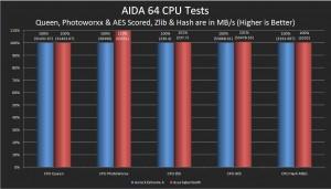 AIDA 64 CPU Results