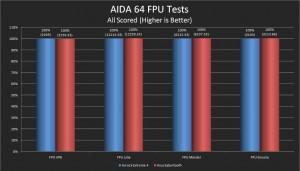 AIDA 64 FPU Results